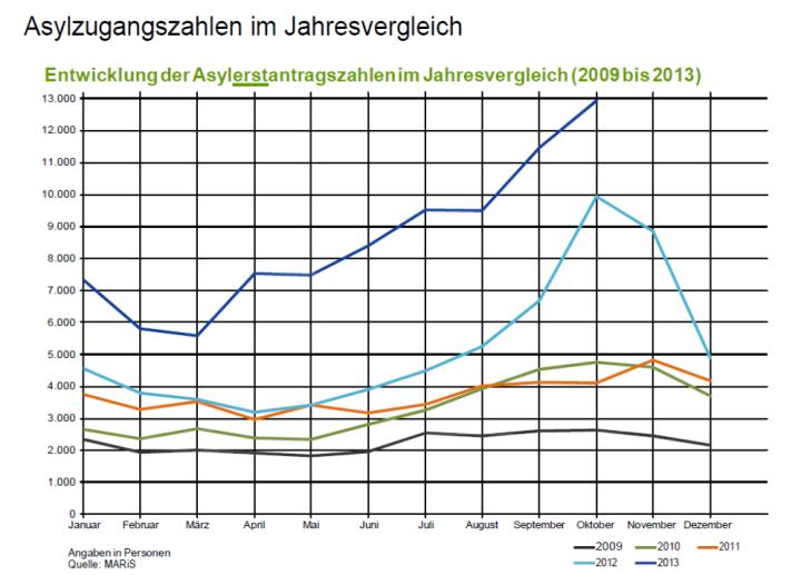 Asylzugangszahlen Jahresvergleich BRD