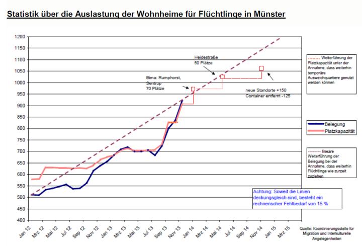 Auslastung der Wohnheime für Flüchtlinge in Münster