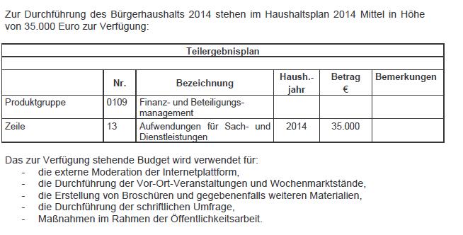 Finanzen Bürgerhaushalt 2014