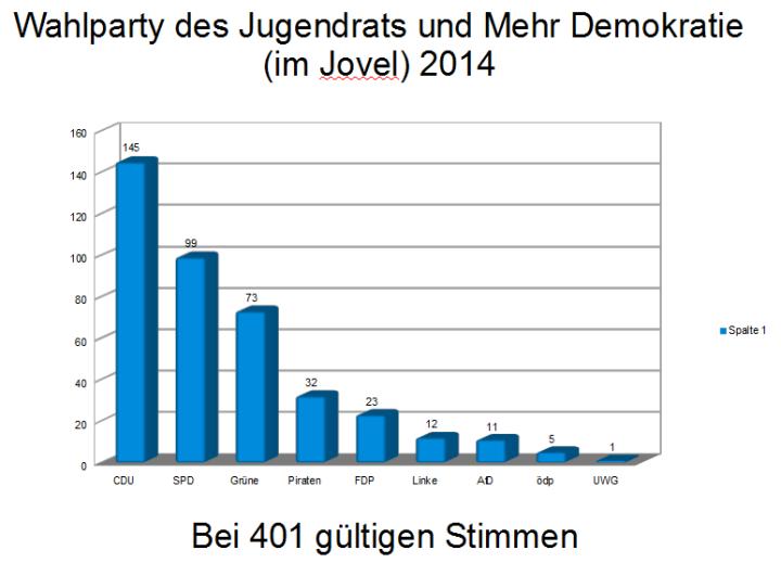 Wahlpartyergebnis_Säulendiagramm