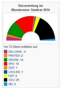 Münster Sitzverteilung in Prozent