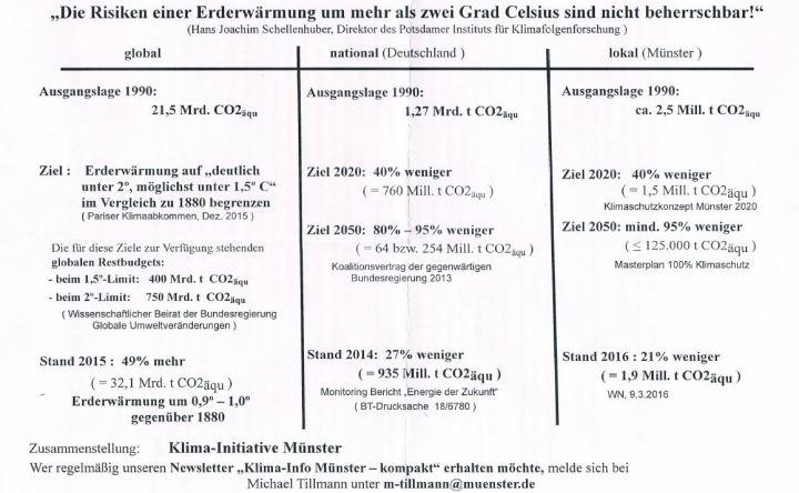 klimaziele-und-bilanz